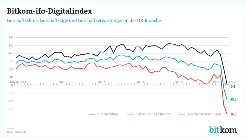 Corona-Pandemie Digitalindex
