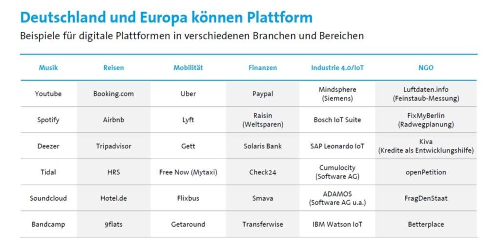 Digitale Plattformen