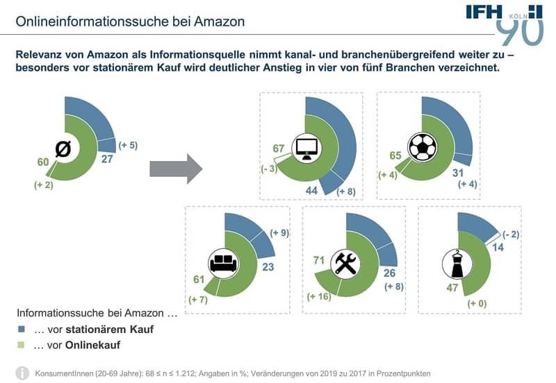 Informationshoheit Amazon