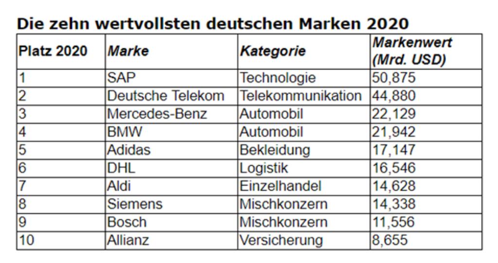 Deutsche Marken