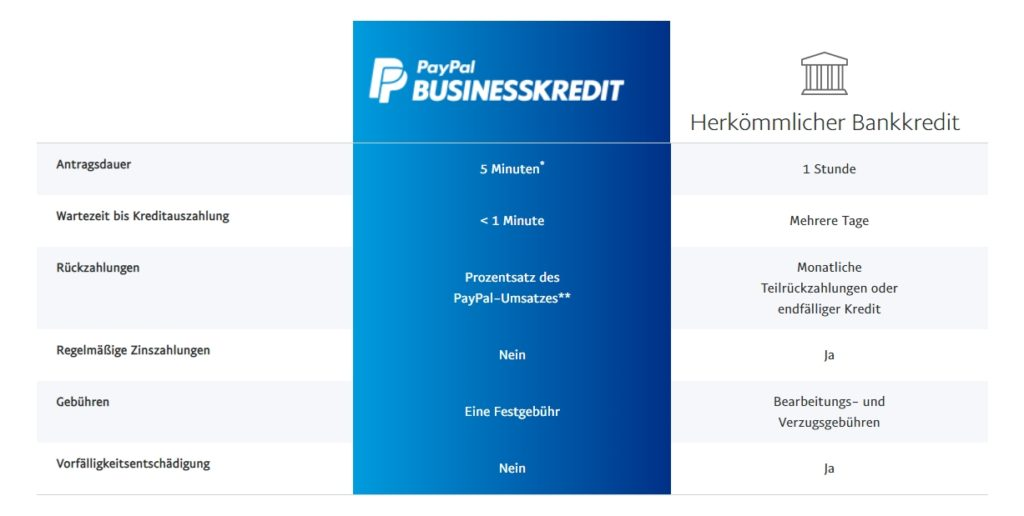 PayPal Businesskredit
