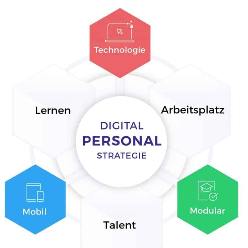 Personalstrategie bringt Digitalisierung voran