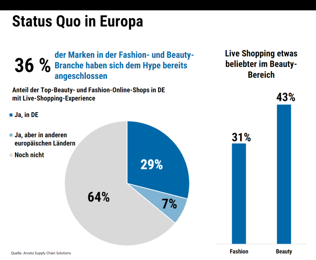E-Commerce-Trends 2021 Arvato