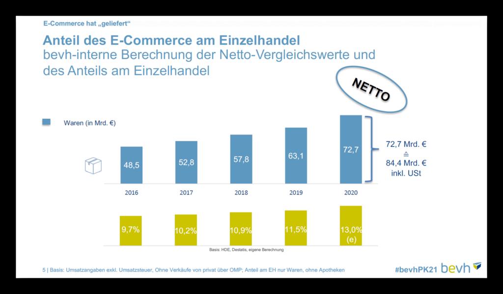 E-Commerce-Branche