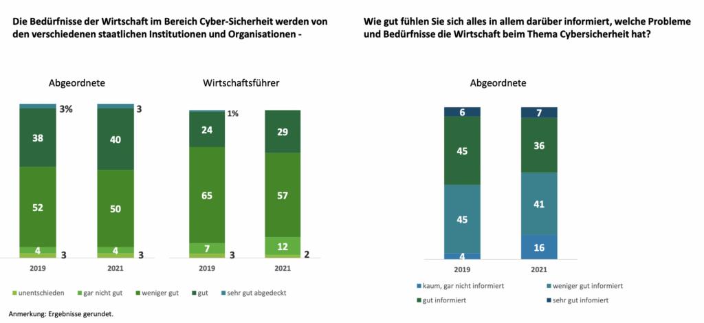 Cyber-Attacken auf hohem Niveau: Digitale Meinungsbildung in Gefahr?