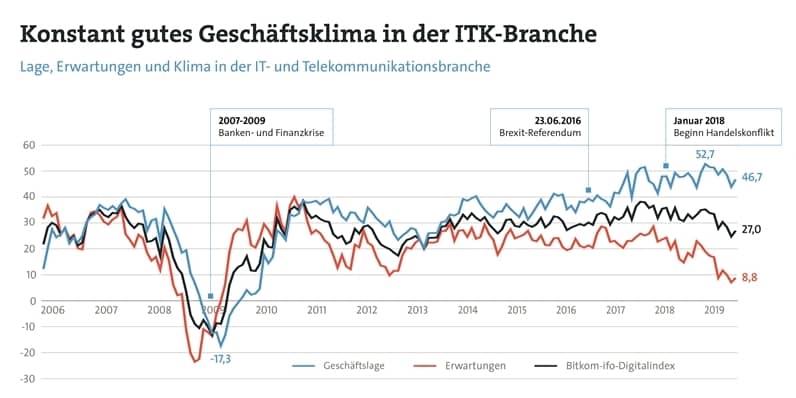 Bitkom ifo digitalindex