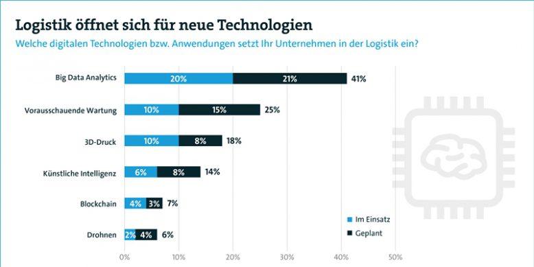 bitkom_logistik_muss_digitalisierung_grafik_1-2