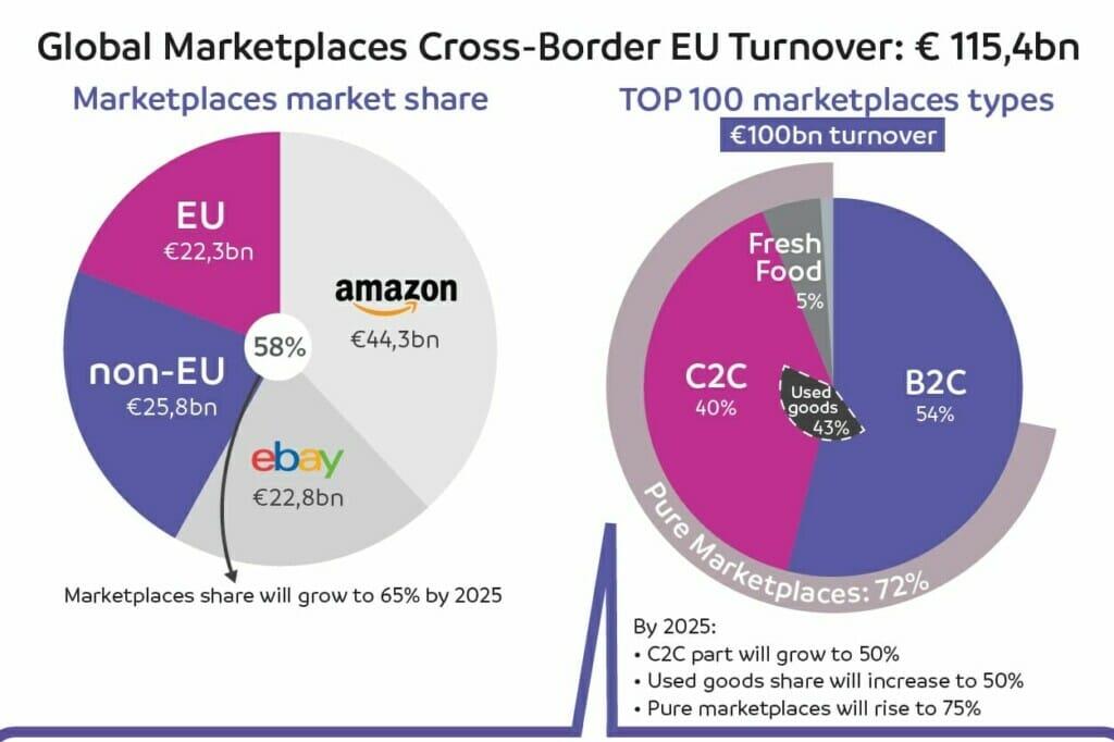Online-Marktplätze CBCommerce