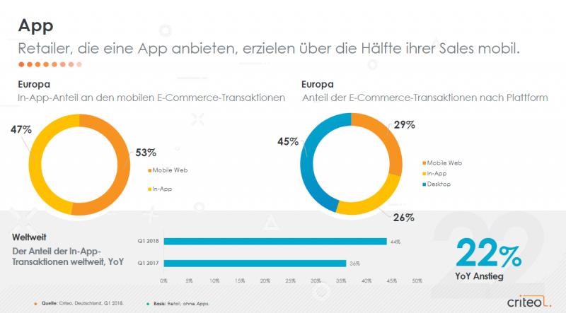 Retailer, die eine App anbieten