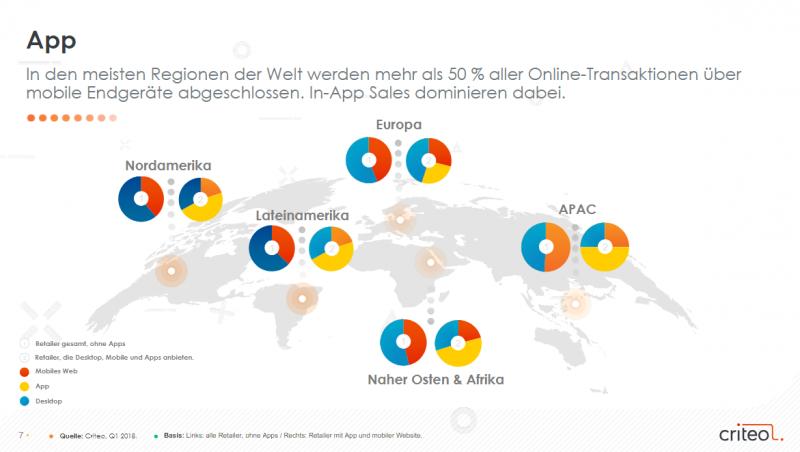 Online-Transaktionen über mobile Endgeräte