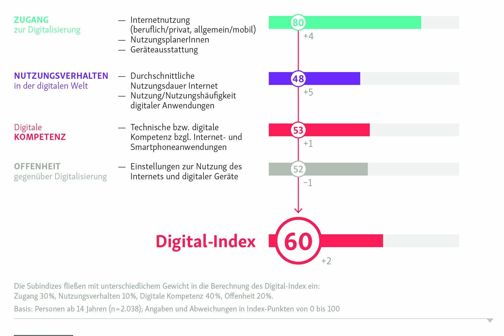 D21-Digital-Index Initiative D21