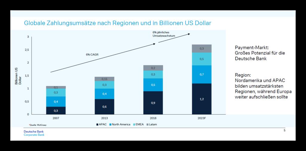 Zahlungsverkehr Deutsche Bank