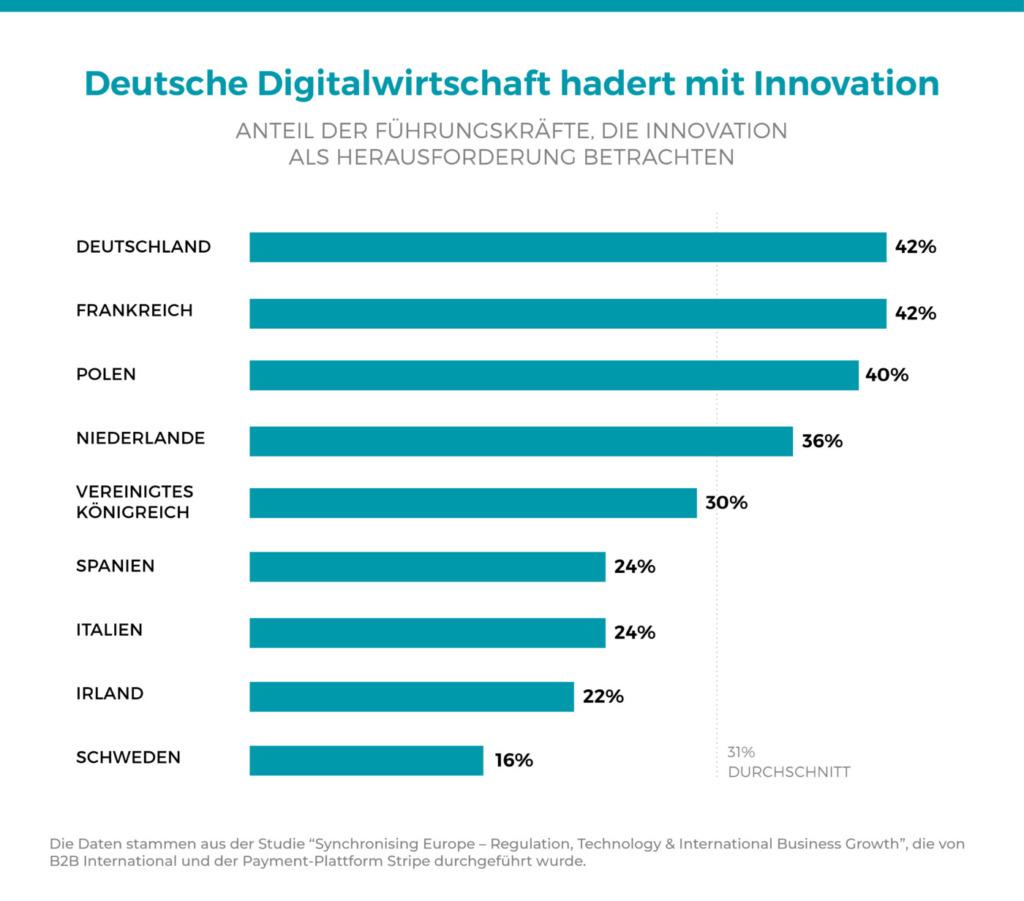 Digitaler Binnenmarkt