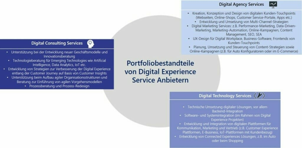 Digital Experience Services