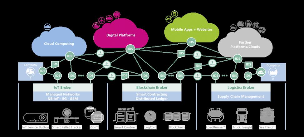 Offenes und digitales Ökosystem »Silicon Economy Logistics Ecosystem«