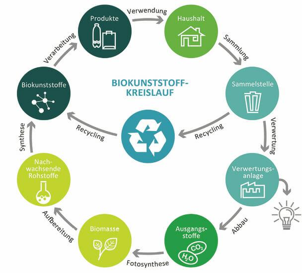 Ökologische Verpackung: Kreislauf