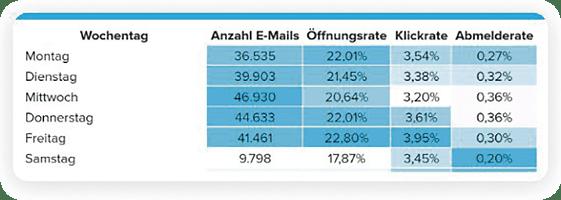 E-Mail Marketing: Beste Tage für Newsletter