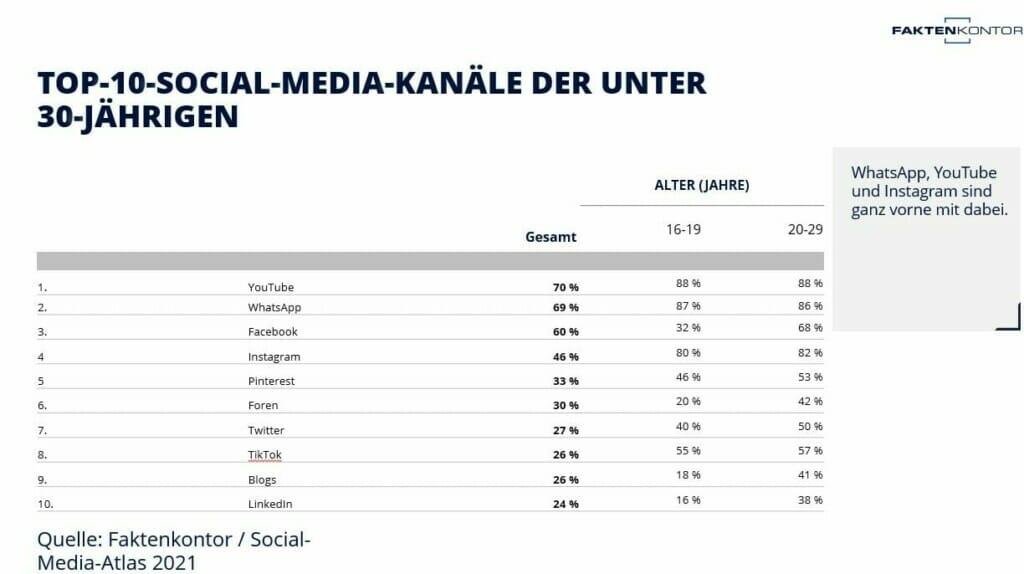 Social-Media-Kanäle