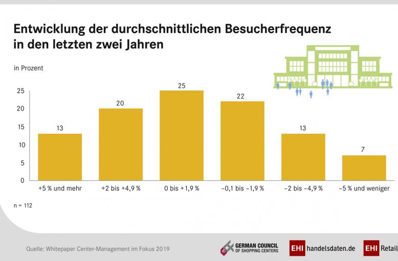 ehi_sc-management_besucherfrequenz_2-3
