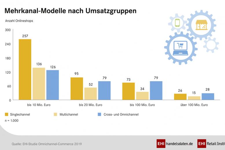 ehi_studie_omnichannel19_mehrkanalmodell_2-3