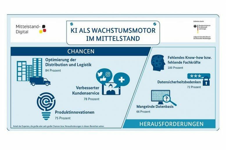 mittelstand-digital_ki_als_wachstumsmotor