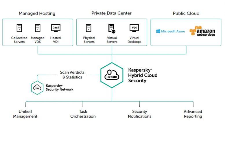kaspersky_hybrid_cloud_security_2