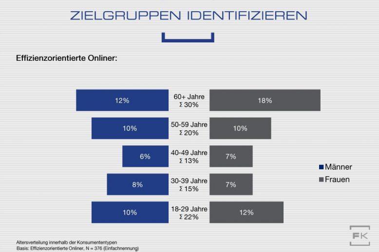 verbrauchertyp-4-effizienzorientierter-onliner_altersgruppen_2-3_neu