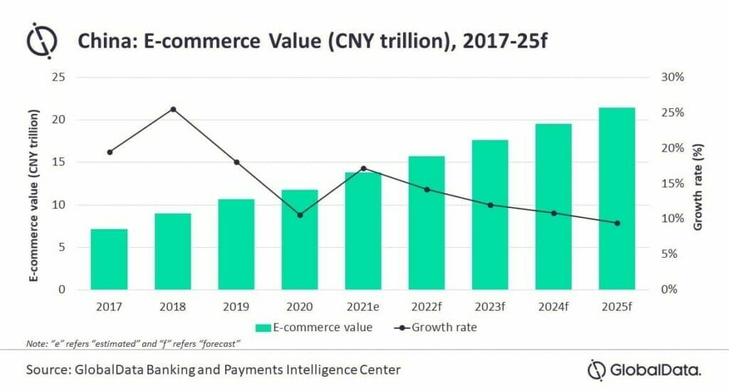 E-Commerce in China GlobalData