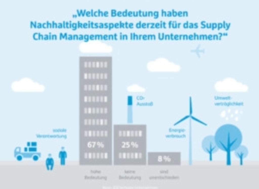 Nachhaltigkeit Supply Chain Management
