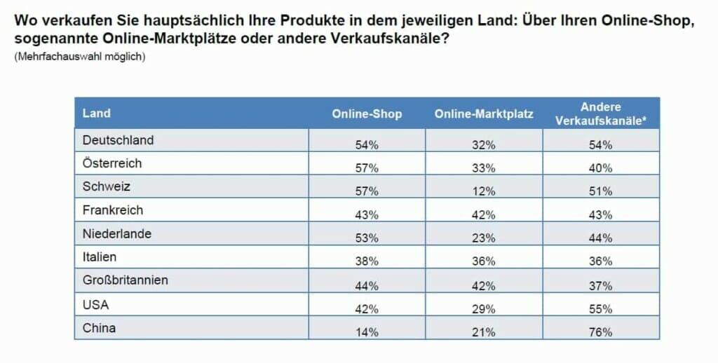 Internationaler E-Commerce