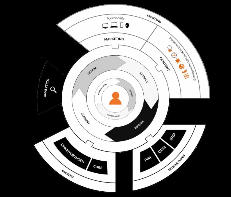 basis-komponenten_whitepaper_customerexperienceplatform_mediawave