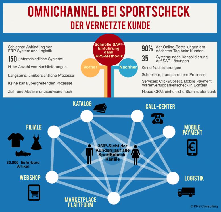 kps_infografik_sportscheck
