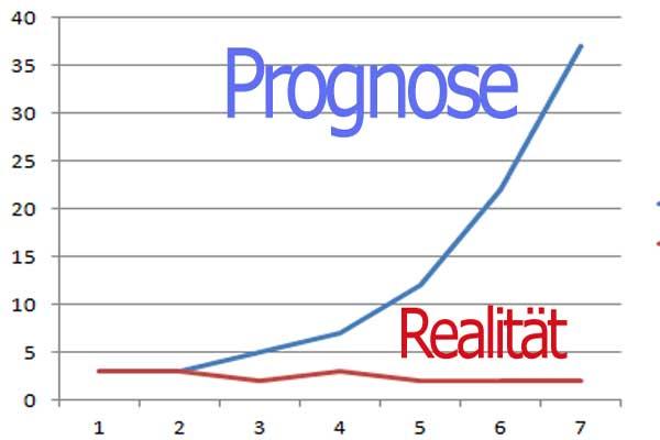 prognose2