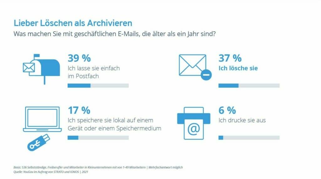 E-Mail-Archivierung Ionos