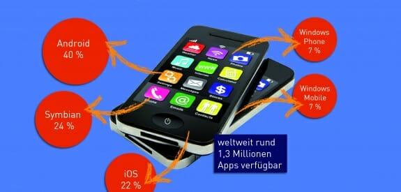 Die in Deutschland am häufigsten genutzten Smartphone-Plattformen.