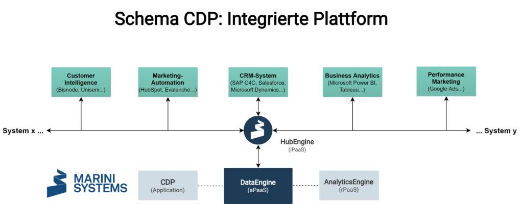 Customer Data Platform Marini