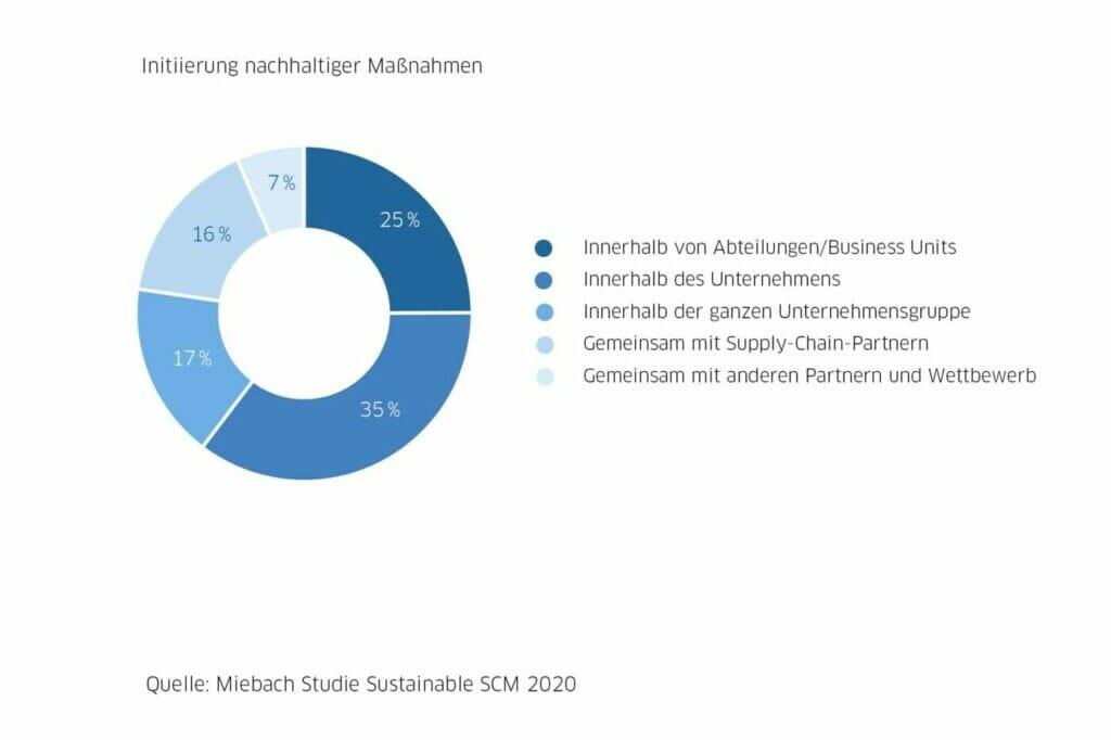 Nachhaltiges Supply Chain Management