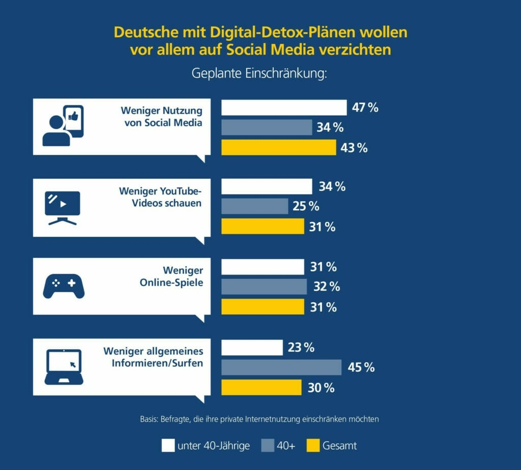 Digital Detox
