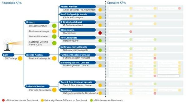 D2C Struktur Management Partner