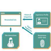 sitecore_grafik_personalisierung_1-1