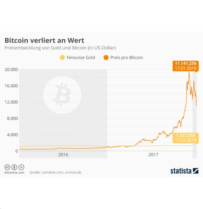 Grafik Bitcoin-Entwicklung