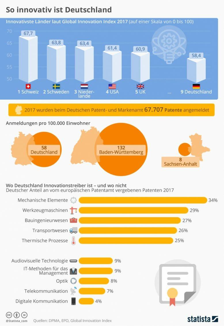 Patente in Deutschland