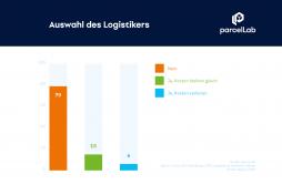 parcellab-ecommerce-versandstudie-auswahl-des-logistikers