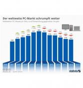 Grafik Entwicklung des PC-Marktes