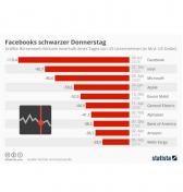 Umsatzverluste von Facebook im Vergleich