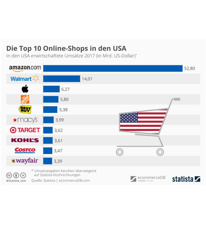 die 10 umsatzstärksten Online-Shops in den USA