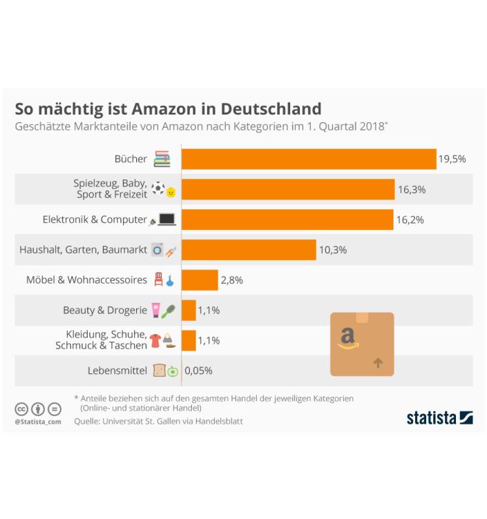 Marktmacht Amazon