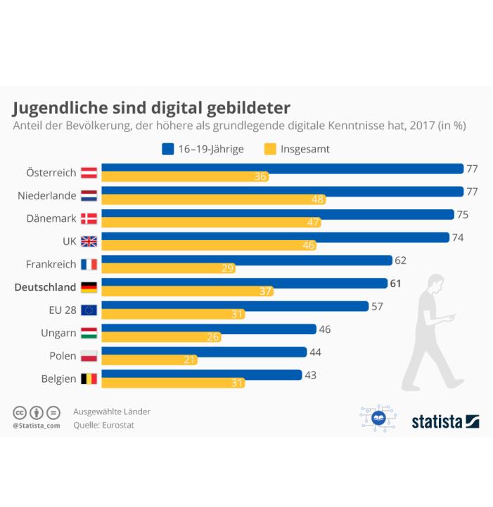 Digitaler Bildungsstand in Europa