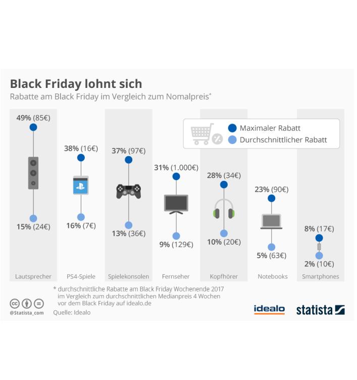 Black Friday: Grafik von Statista