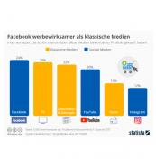 Grafik Werbewirksamkeit von facebook
